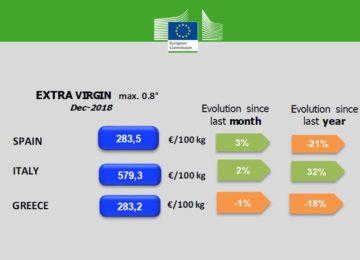 El precio del aceite de oliva virgen extra español está más de un 50% por debajo del italiano