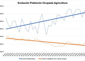Unión de Uniones constata la pérdida de un 13,2 % de los agricultores ocupados por cuenta propia desde 2010