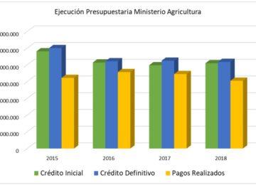 Unión de Uniones denuncia que Agricultura ha dejado sin gastar en los últimos 4 años 8.700 millones de euros