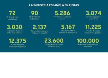 La producción de cartón alcanza los 5.286 millones de metros cuadrados en España