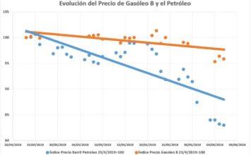 Unión de Uniones denuncia que el petróleo baja mucho más que el gasóleo agrícola