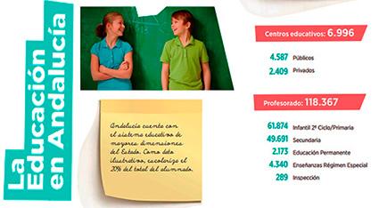 datos-educacion-andalucia-profesorado