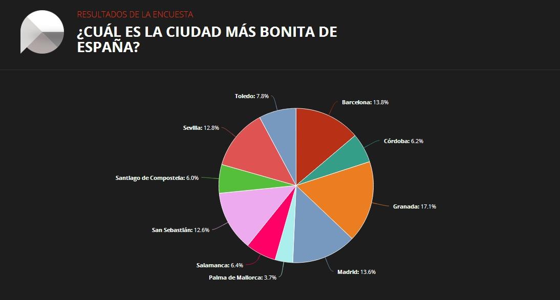 Resultado de la encuesta de encuestamos.com